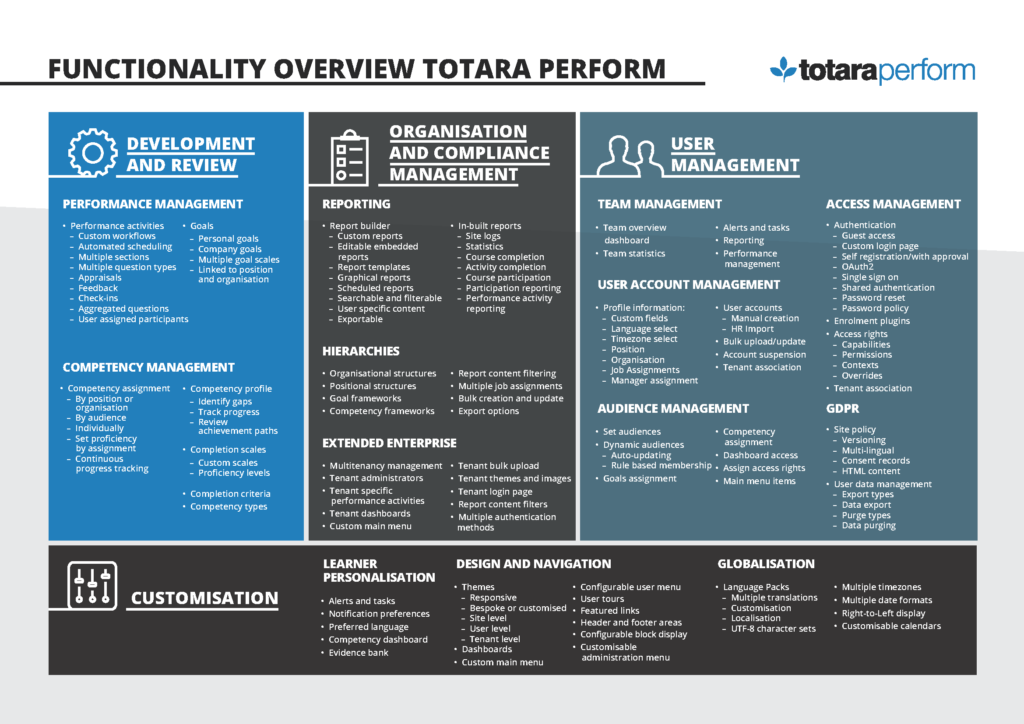 Functionality overview of Totara Perform