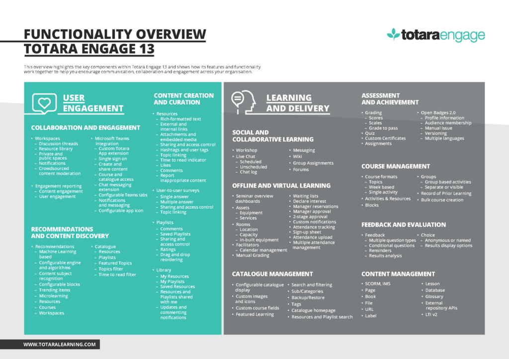 Functionality overview Totara Engage page 1