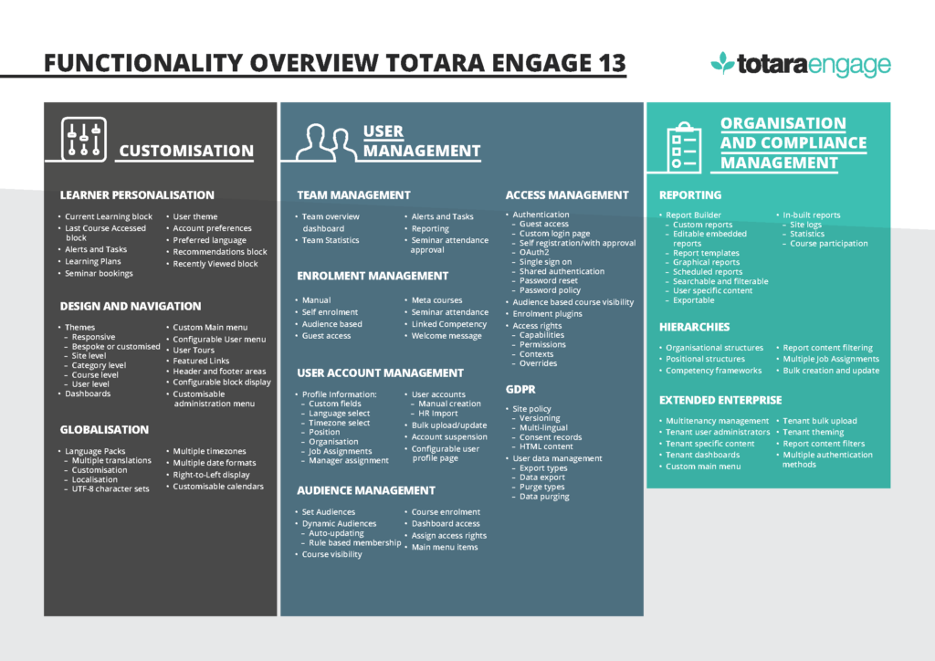 Functionality overview Totara Engage page 2