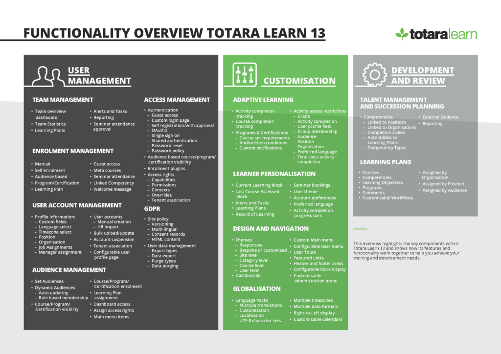 Functionality Overview of Totara Learn